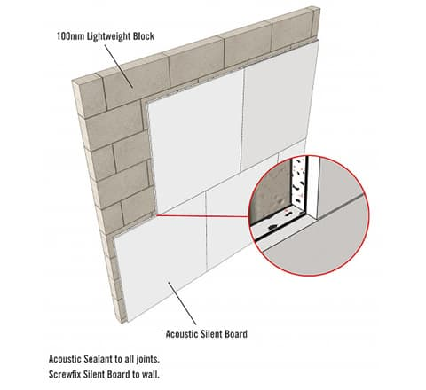 Silent Wall Standard System Acoustic Plasterboard Wall
