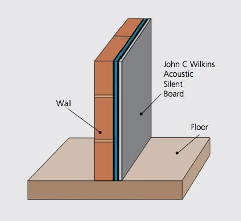 Silent wall standard system acoustic plasterboard wall soundproofing Soundproofing for walls interior