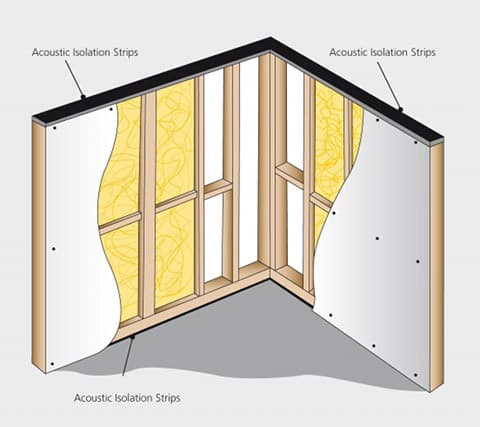 Acoustic Isolation Strip Floor Amp Wall Soundproofing For